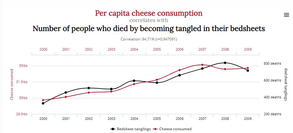 Correlación no es causación