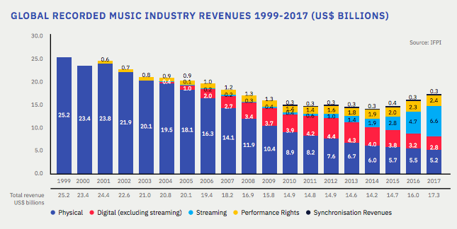 La industria cambia continuamente
